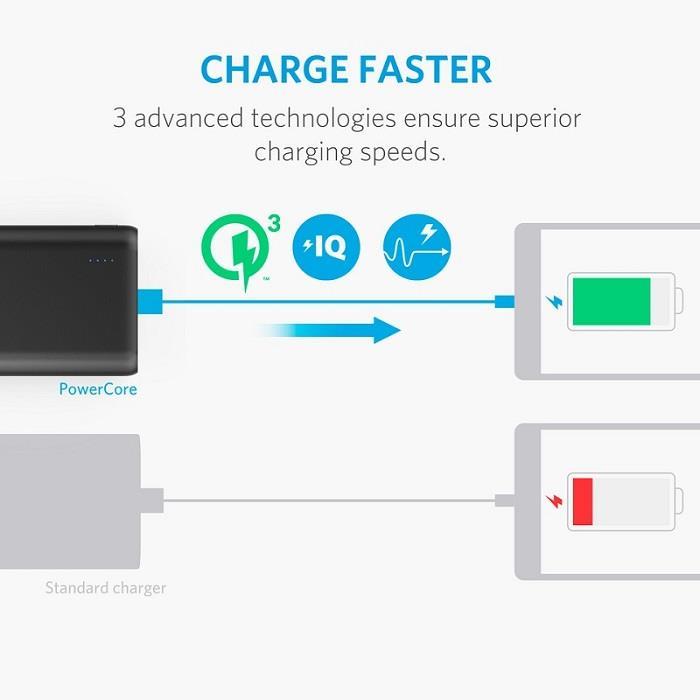 قیمت و خرید پاوربانک شارژر همراه انکر مدل A1266 PowerCore Speed  با ظرفیت 10000 میلی آمپر   ANKER A1266 PowerCore Speed 10000mAh QC3.0 Power Bank